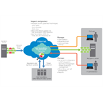 DELL SonicWALL Hosted Email Security, 500u, 1y 1year(s)