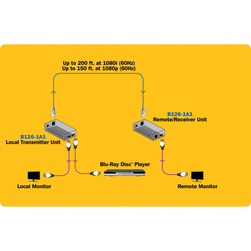 Tripp Lite HDMI Over Cat5 6 Active Extender Kit Box Style Transmitter Receiver For Video And Audio 1080p 60 Hz Up To 61 M 200 Ft