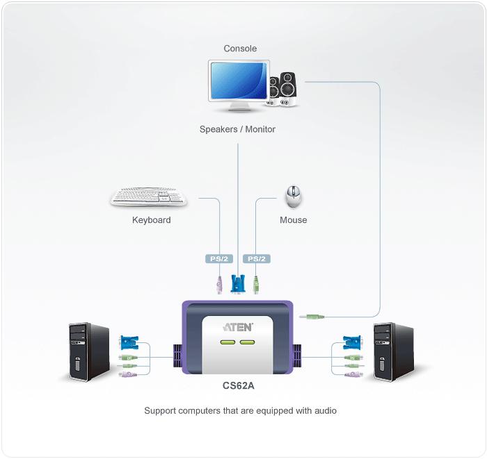 Aten CS62A Black KVM switch