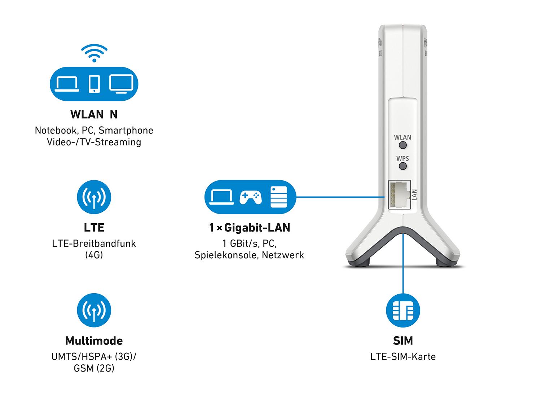 Wlan Router Sim Karte.Avm Fritz Box 6820 Lte Wireless Router Single Band 2 4 Ghz