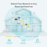 TP-LINK TL-WPA7510KIT 1000 Mbit/s Ethernet LAN Wi-Fi White 2 pc(s)