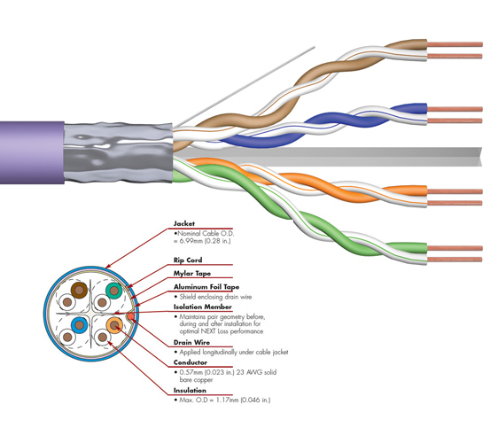 FDL CAT.6 F-UTP SOLID INSTALLATION CABLE (305M BOX)