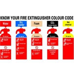 FSMISC SIGN 300X500 KNOW YOUR FIRE EXTR PVC