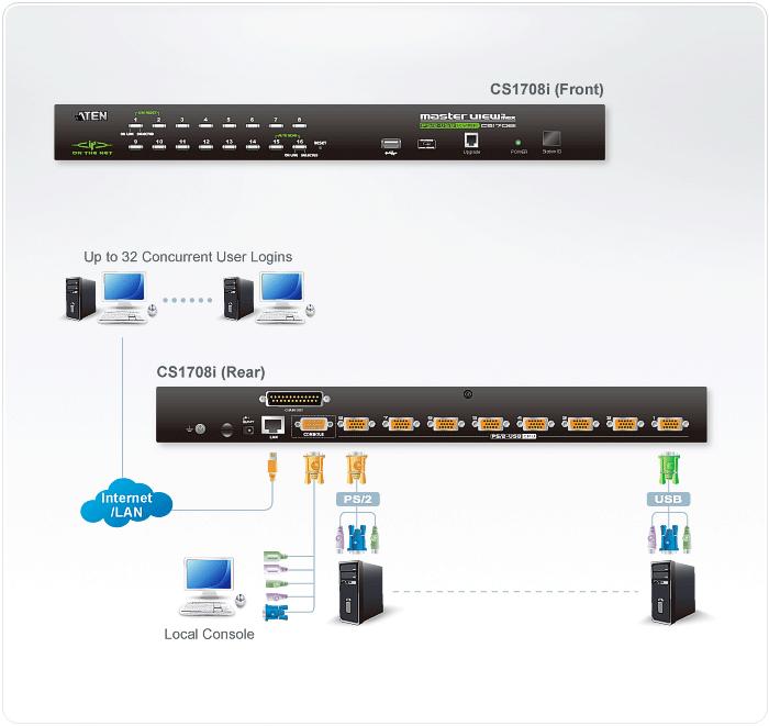 KVM over IP CS1708i / CS1716i - assets.aten.com